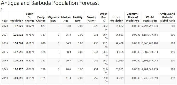 Antigua and Barbuda Population Forecast