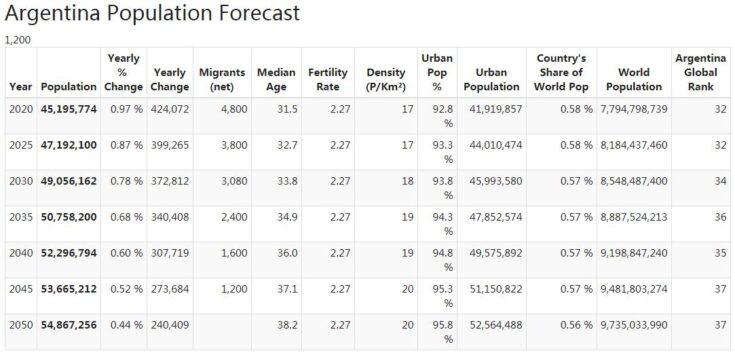 Argentina Population Forecast