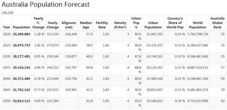 Australia Population Forecast