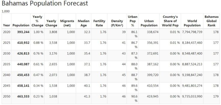 Bahamas Population Forecast