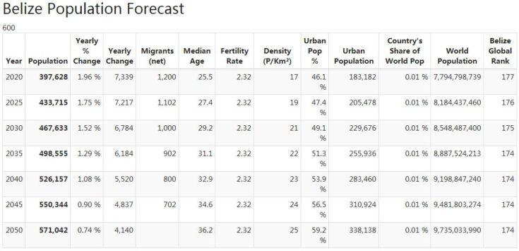 Belize Population Forecast