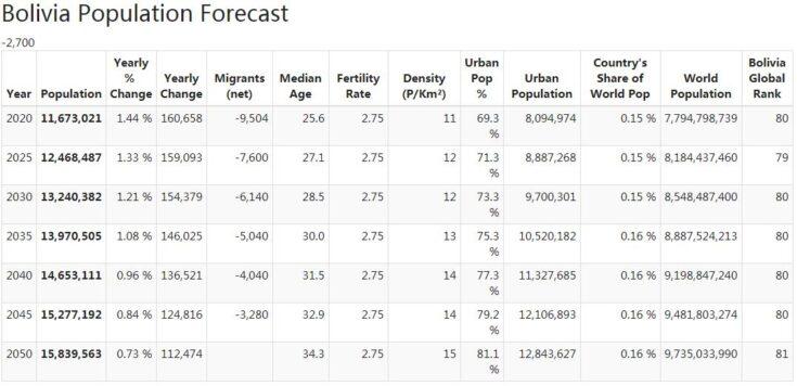 Bolivia Population Forecast