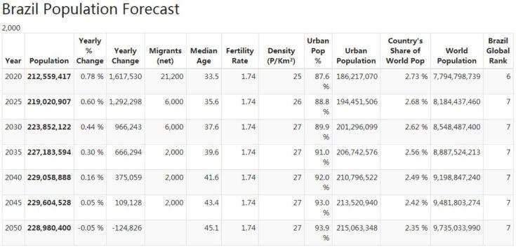 Brazil Population Forecast