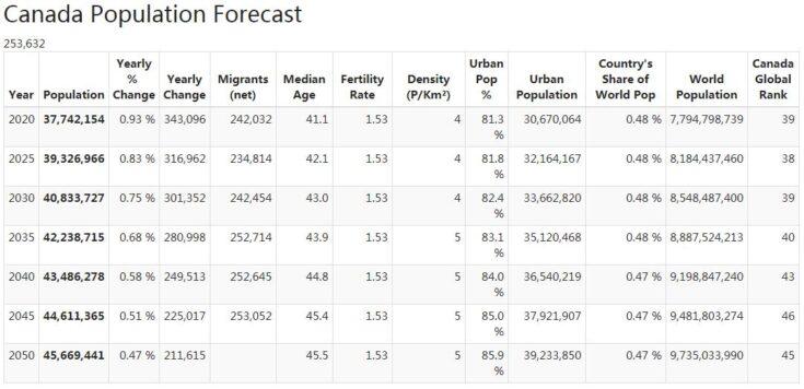 Canada Population Forecast