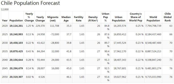 Chile Population Forecast