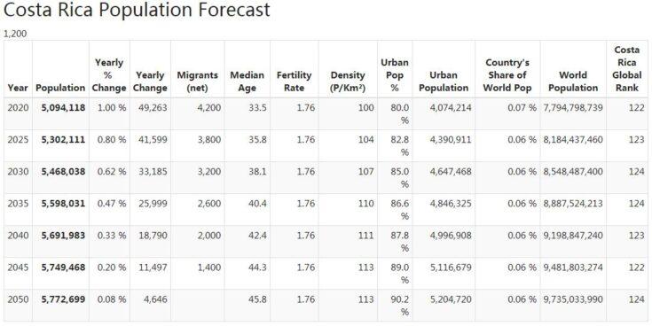 Costa Rica Population Forecast