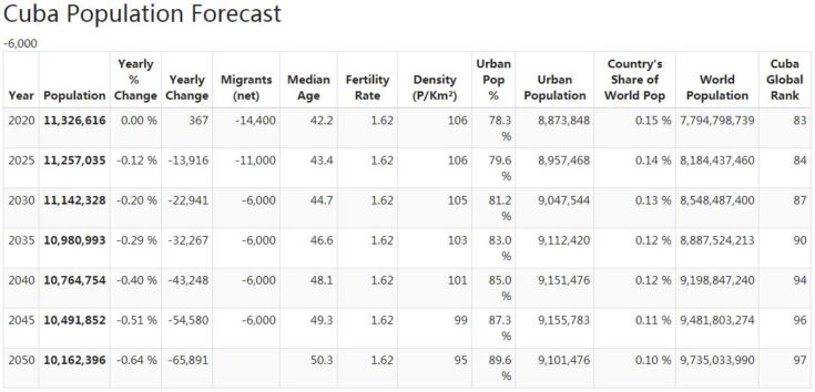 Cuba Population Forecast