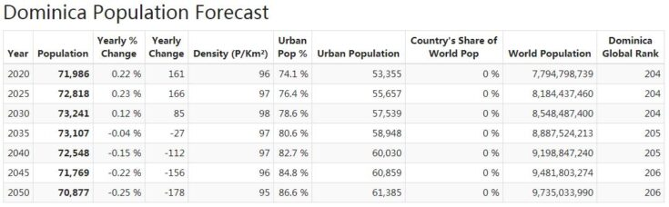 Dominica Population Forecast