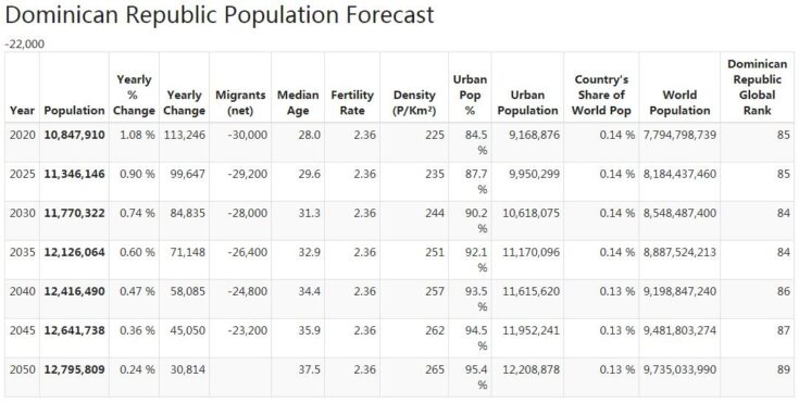 Dominican Republic Population Forecast