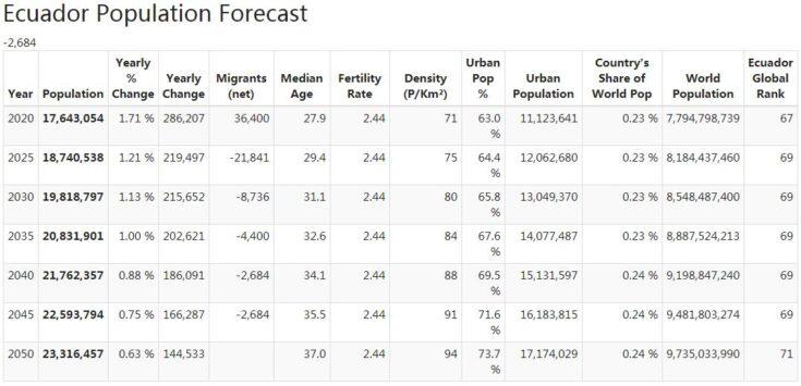 Ecuador Population Forecast