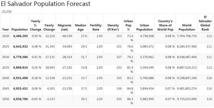El Salvador Population Forecast