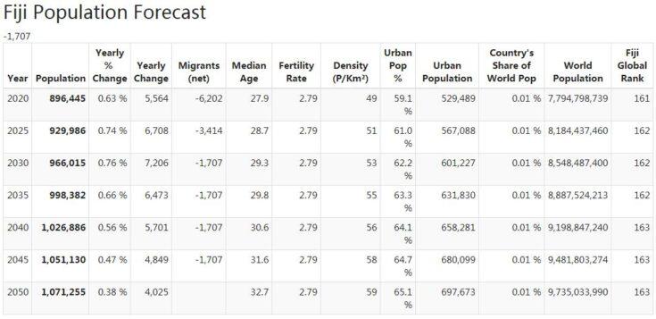 Fiji Population Forecast