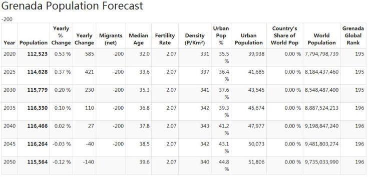 Grenada Population Forecast