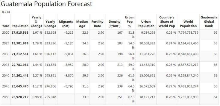 Guatemala Population Forecast