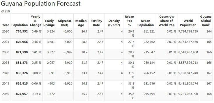 Guyana Population Forecast