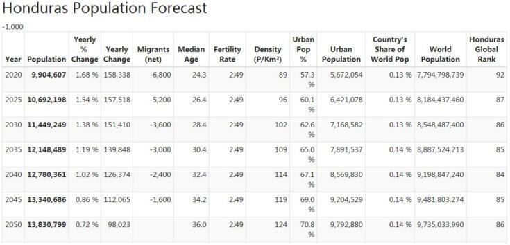 Honduras Population Forecast