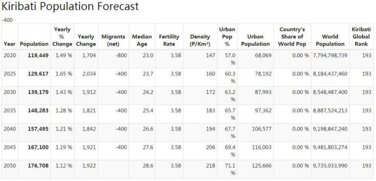 Kiribati Population Forecast