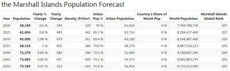 Marshall Islands Population Forecast