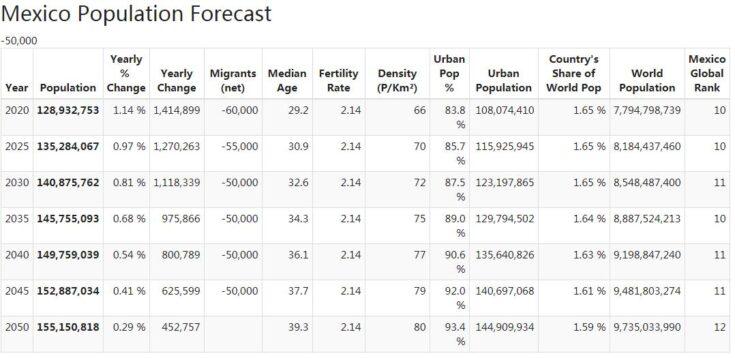 Mexico Population Forecast