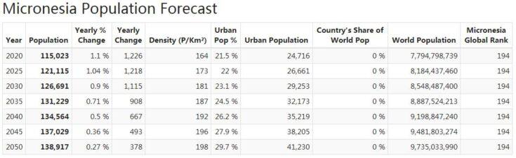 Micronesia Population Forecast