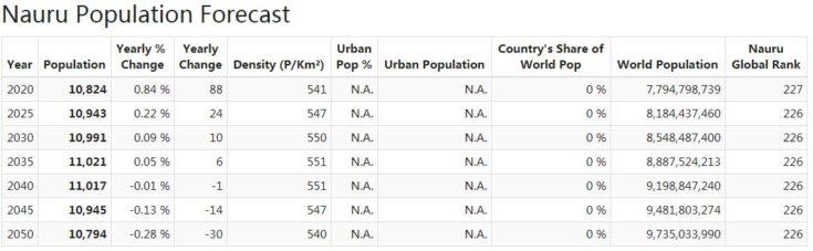 Nauru Population Forecast