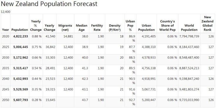 New Zealand Population Forecast