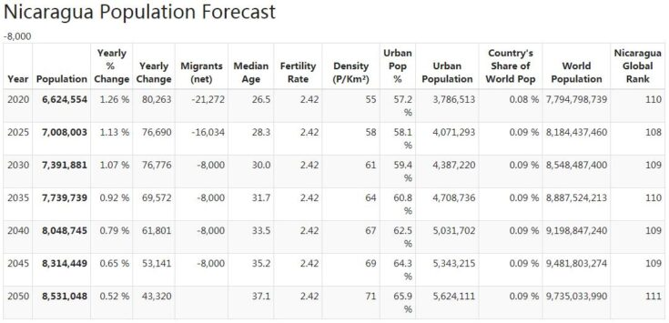 Nicaragua Population Forecast