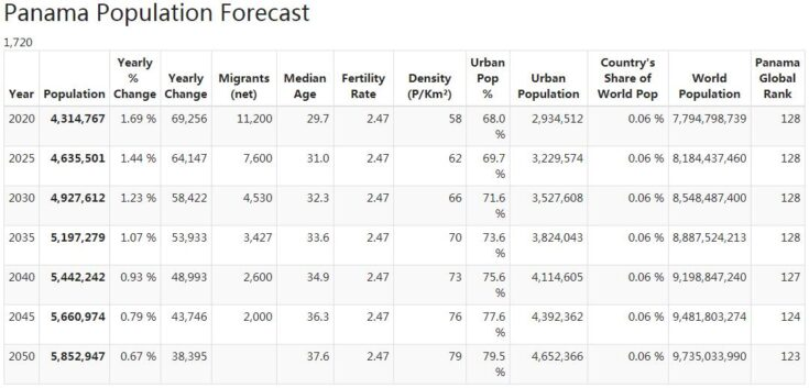 Panama Population Forecast