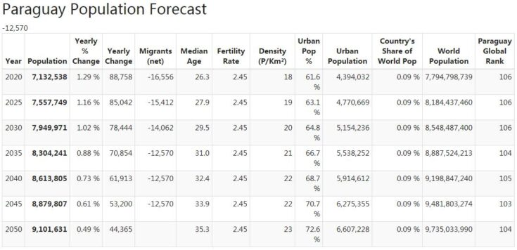 Paraguay Population Forecast