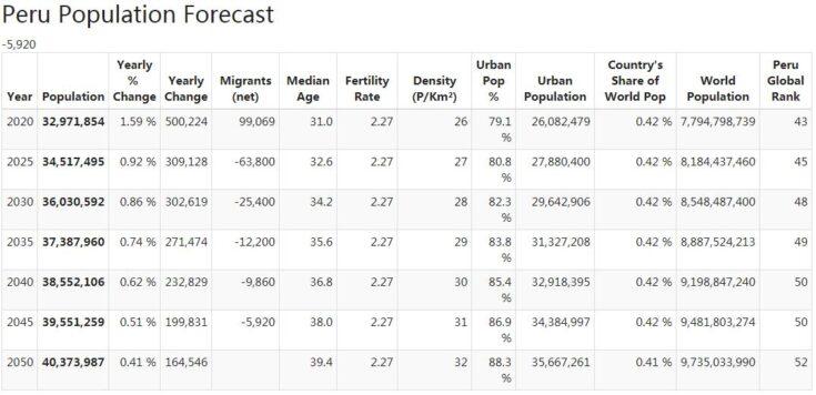 Peru Population Forecast