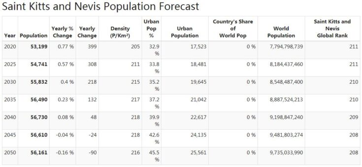Saint Kitts and Nevis Population Forecast