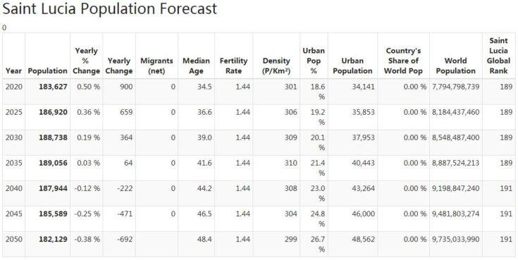 Saint Lucia Population Forecast