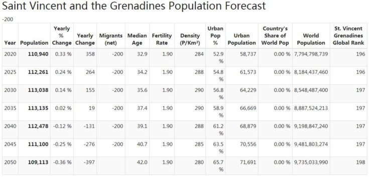 Saint Vincent and the Grenadines Population Forecast