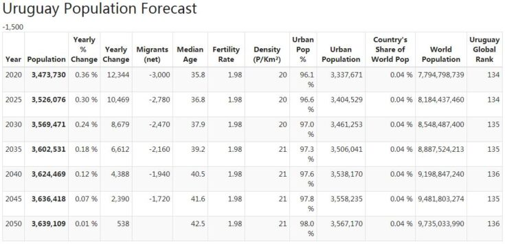 Uruguay Population Forecast
