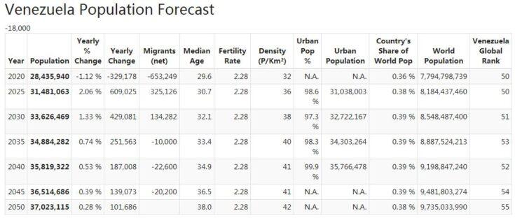 Venezuela Population Forecast